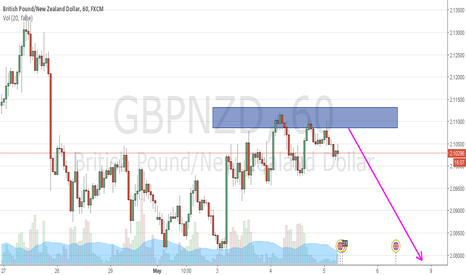 GBPNZD: GBPNZD SELL ZONE