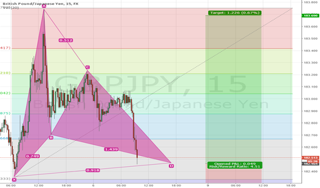 GBPJPY: Hot Long Position on its way