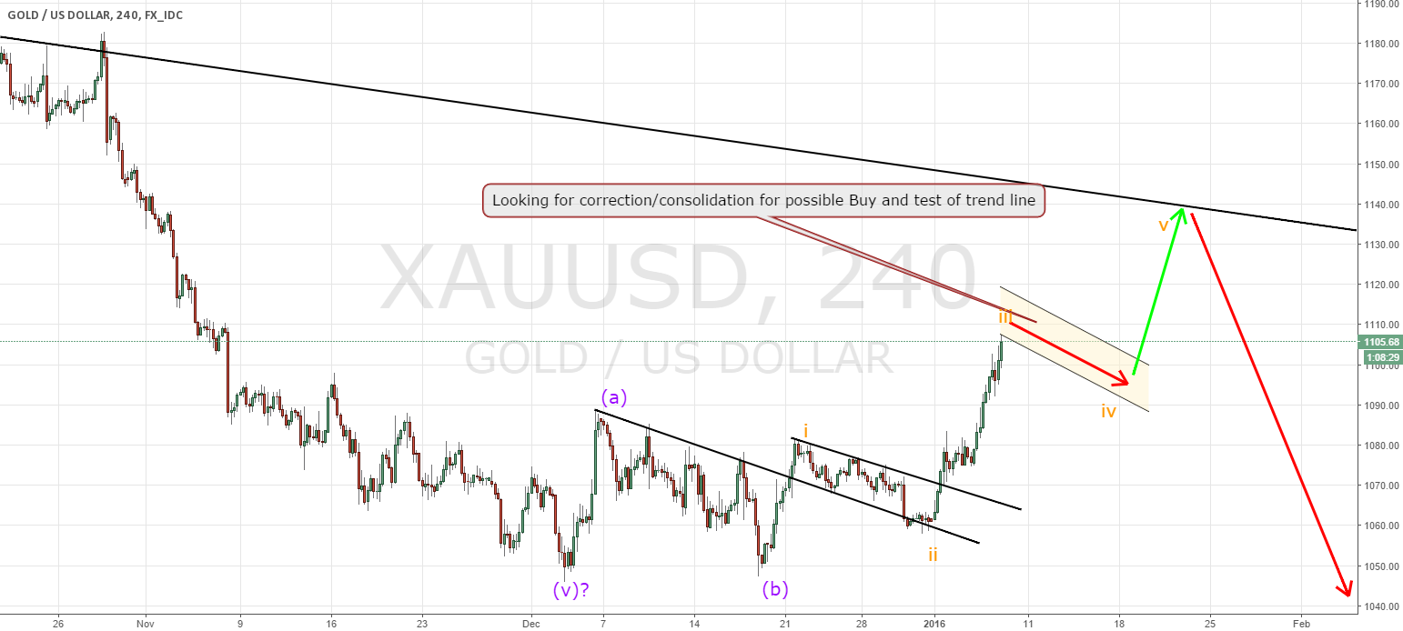 Gold possible Buy continuation trade