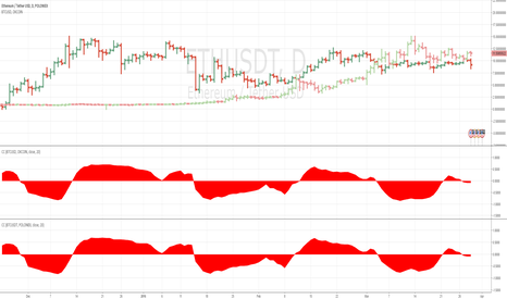 ETHUSDT: Checking the new poloniex data on the BTC ETH correlation