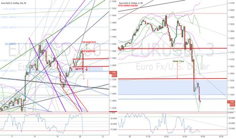 EURUSD:  EURUSD Significnat Techncial Moves