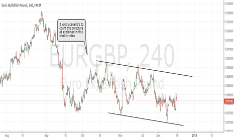 EURGBP: EURGBP neutral