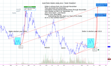 UUP: Twin Towers Dollar ?