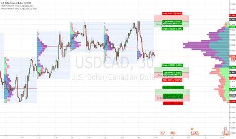 USDCAD: Marthys long and short levels