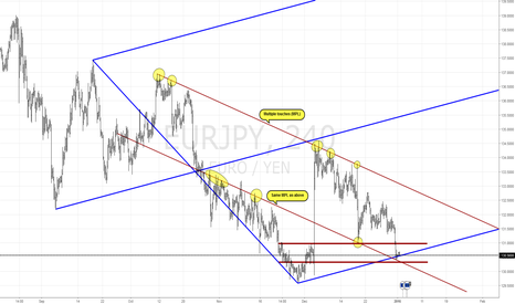 EURJPY: EUR/JPY - Market Structure 4h