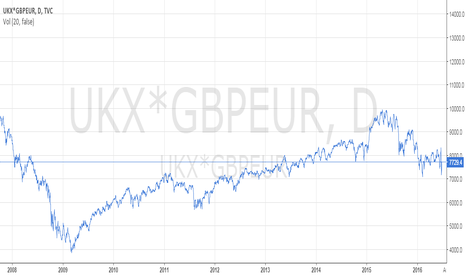 UKX*GBPEUR: ftse in euros, from 2008