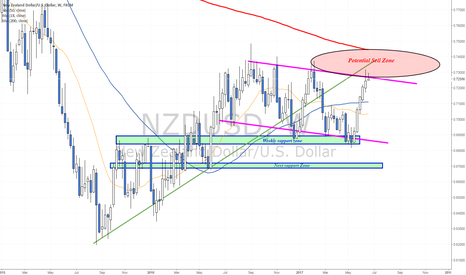 NZDUSD: Potential Sell Zone towards RBNZ rate decision