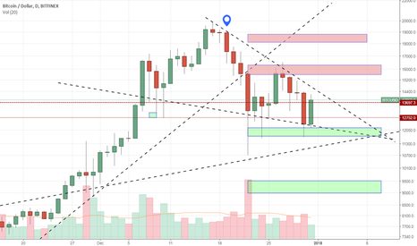 BTCUSD: Descending triangle