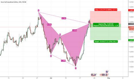 EURCAD: EUR/CAD - Completamento del Cypher Pattern