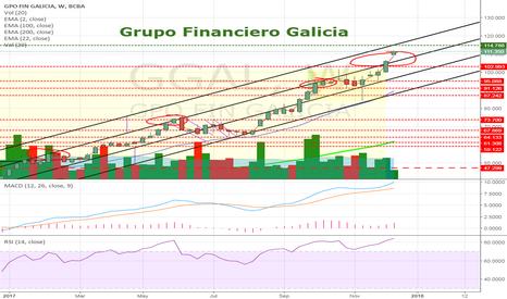 GGAL: GGAL - Galicia