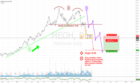 MEOH: The Perfect Short: $MEOH