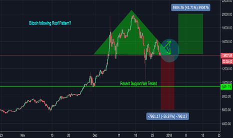 BTCUSD: Bitcoin in Bulkowski's Roof? Either we go to 6k or 20k