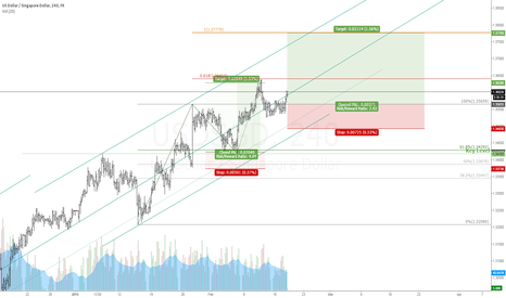 USDSGD: WHY IT IS A GOOD IDEA TO TRADE USD/SGD USING CHANNELS PART 2