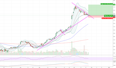 INTC: Very tight bull flag. Heading into long term support trend line
