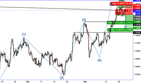 GBPAUD: A H&S Top, in Weekly Trendline_ 5th Wave