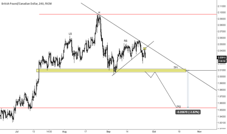 GBPCAD: GBPCAD - Correction Impending