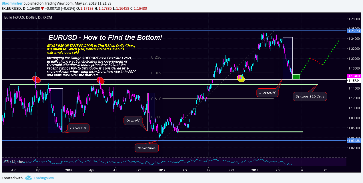 EURUSD | Keep Failing to get the Bottom? Here's How to BUY!! pour FX