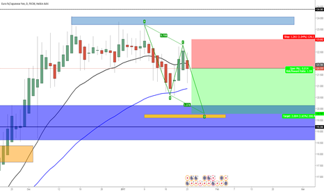 EURJPY: i'll wait for a bearish close of this candel and then sell