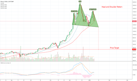 BTCUSD: Head and Shoulders Pattern in Bitcoin