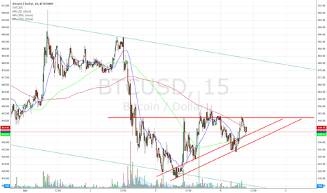 BTCUSD: Ascending Triangle