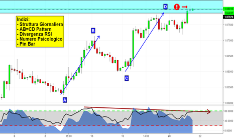 EURUSD: EURUSD Turning Point?