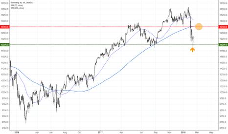 DE30EUR: DAX Target of 12750