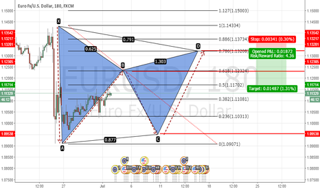 EURUSD: EURUSD Potential bearish Gartley pattern H4