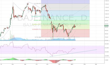 BAJFINANCE: Its in Buy zone Is it?
