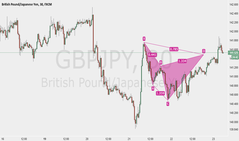 GBPJPY: GBPJPY Bear Cypher Pattern 30m Chart