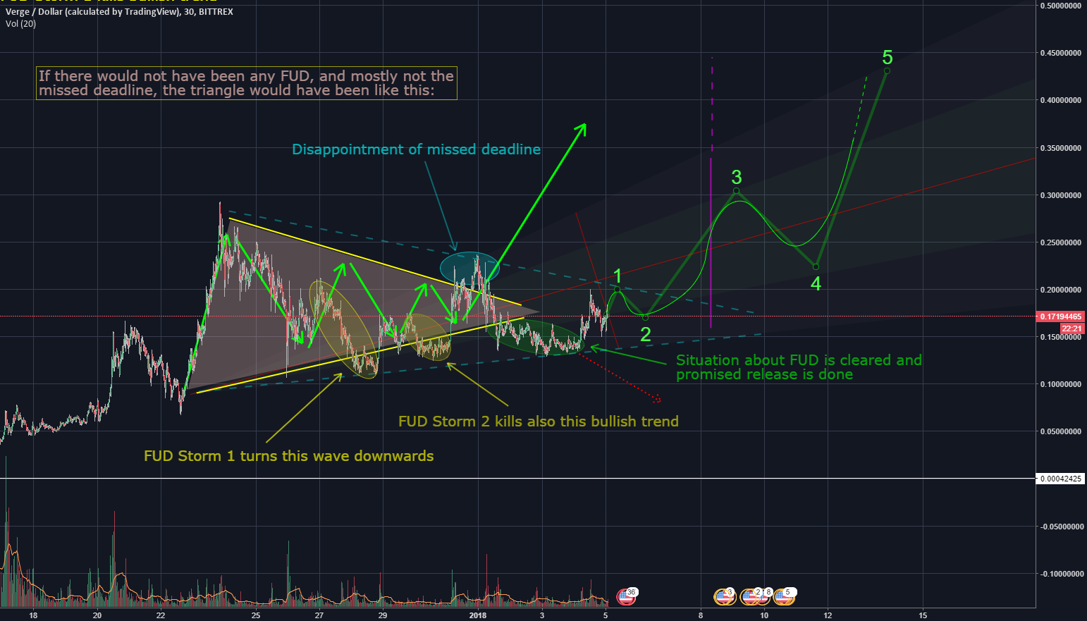 XVGBTC XVG/USD Verge, triangle in triangle