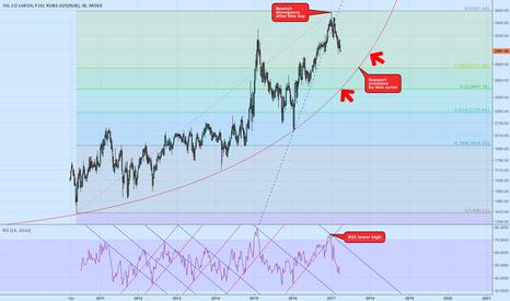 LKOH: Lukoil Stock: Possible Long Term Reversal