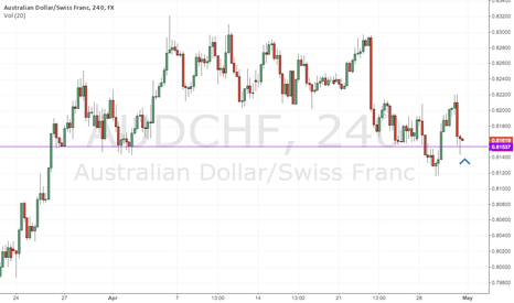 AUDCHF: AUDCHF - Hitting support