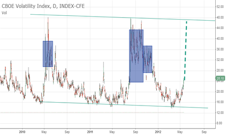 VIX: VIX rising and trading stretegies.