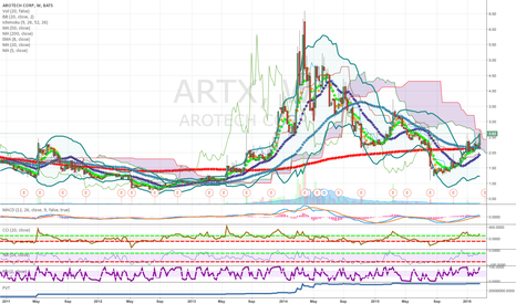 ARTX: Pennies To Thousands Material About To Breakout On Weekly Cloud