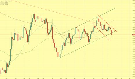 GC1!: Goldpreis bricht aus Konsolidierung nach unten aus