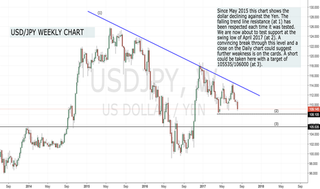 USDJPY: A swing trade set up for USD/JPY