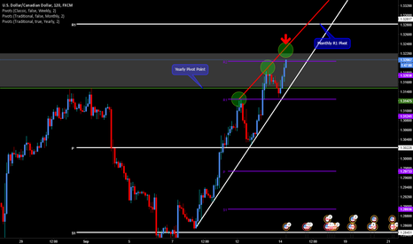 USDCAD: Short USDCAD at Top of Rising Wedge TL on Reversal