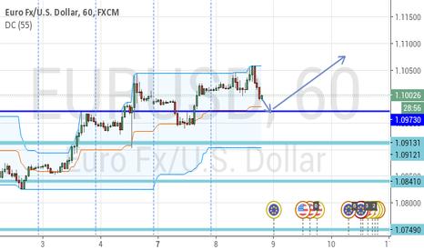 EURUSD: EURUSD nearing Short Term Support, Bounce Expected.