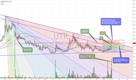 UTR: $UTR a few factors pointing to dip. rally coming
