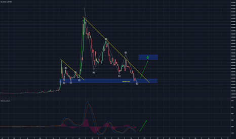 NEOBTC: NEO BTC IN BUY ZONE