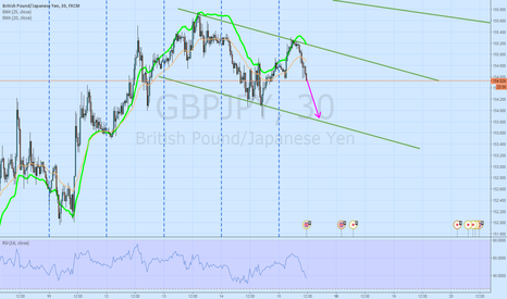 GBPJPY: King of tunnels