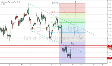 GBPJPY: up