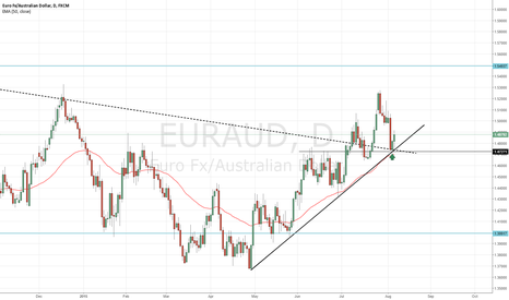 EURAUD: 2 year trendline turns support + trendline support since may