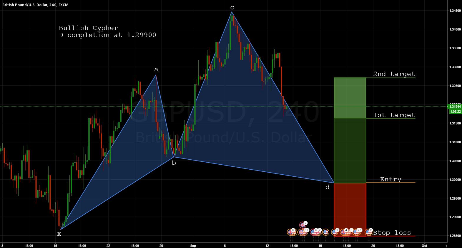 GBPUSD: Buying below 1.30 (Bull Cypher)