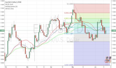 EURUSD: Long above a clear break of 1.1250