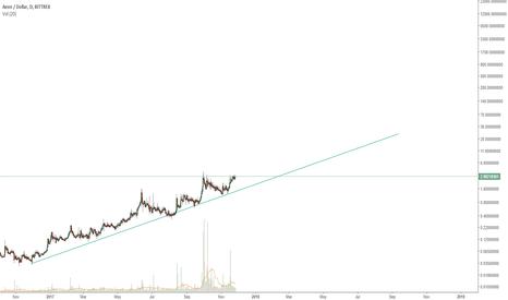 AEONUSD: Aeon trend line