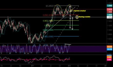 EURUSD: POSSIBLE REVERSAL EUR USD TO GO LONG