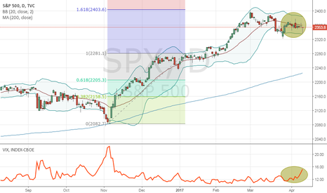 SPX: Ominous signs ahead