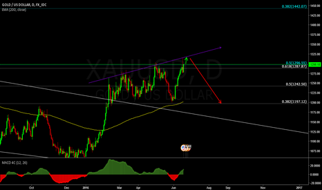 XAUUSD: Gold Great Sell Update
