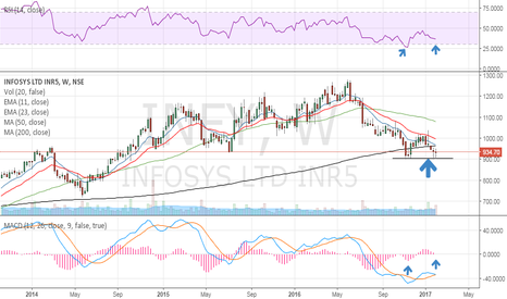 INFY: Bullish weekly divergence! Screaming BUy!